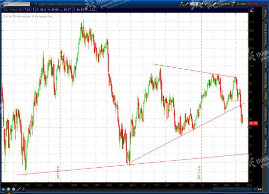 Market Update: EURUSD, Gold, CL