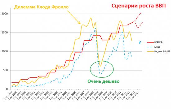 Связь ВВП и фондового рынка.