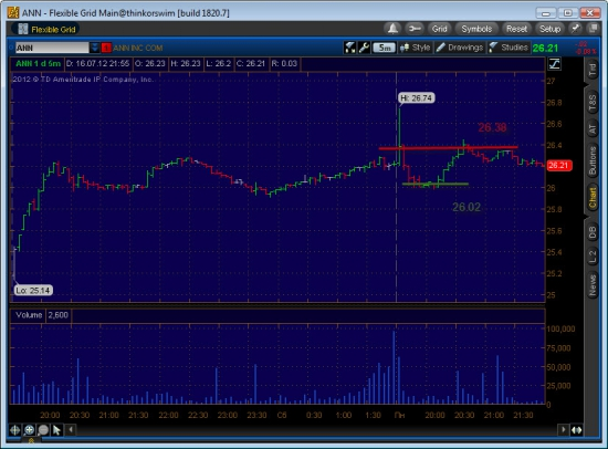 Торгую NYSE