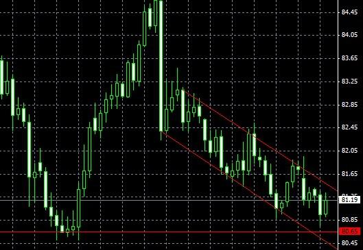 Грааль евро доллара
