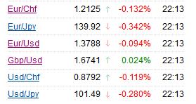 Открытие валютного рынка