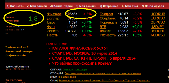 Индекс оптимизма Smart-lab VS Фьючерс  :))))