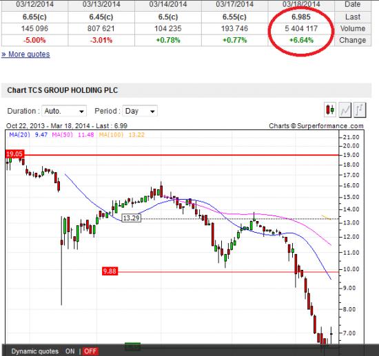 Банк Тинькофф возможен разворот, тикер TCS, биржа LSE