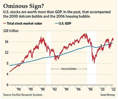 капитализация рынка значительно отрывается от номинального ВВП во время пузырей