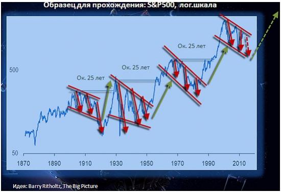 График длинных медвежьих рынков