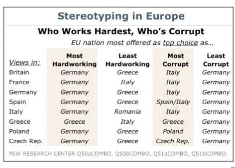 Как европейцы воспринимают друг друга: кто больше работает =)))