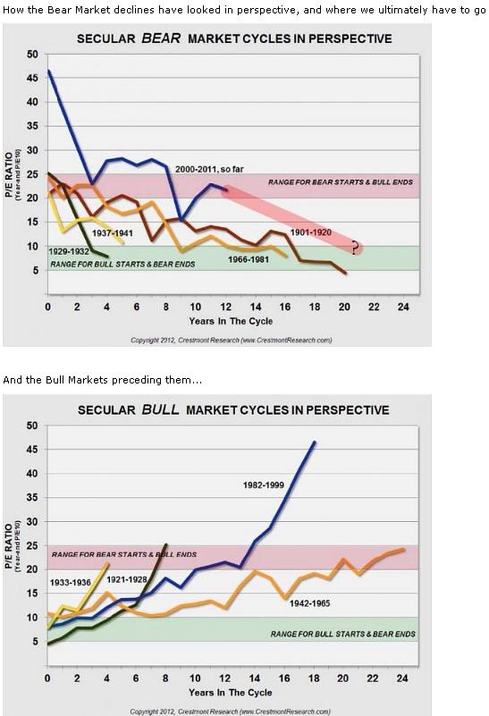 Медвежий и бычий рынок в терминах P/E ratio