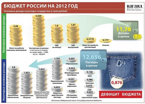 Инфографика: бюджет России