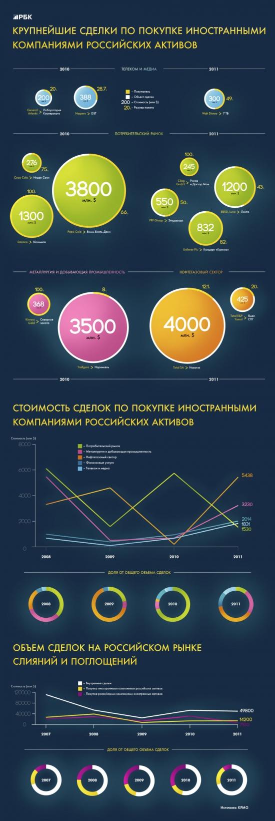Крупнейшие сделки по покупке иносранцами российских активов