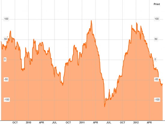 Citigroup   Economic   Surprise   Index  (United States) не в ладах с SnP