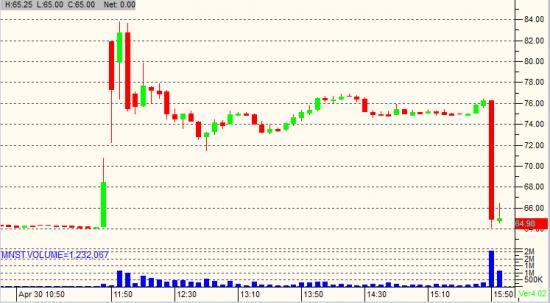 безумие в акции..+15% на следующий день -15%