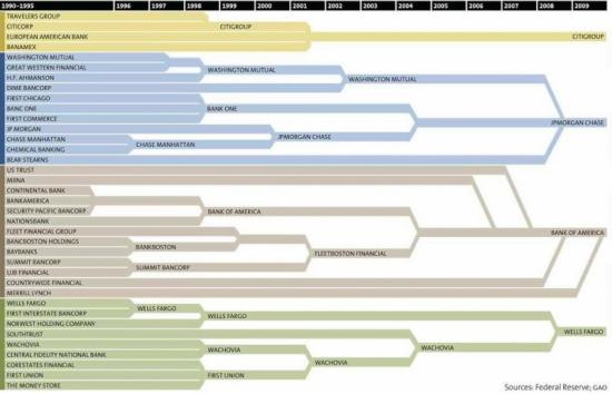 Перемены в банковский системе
