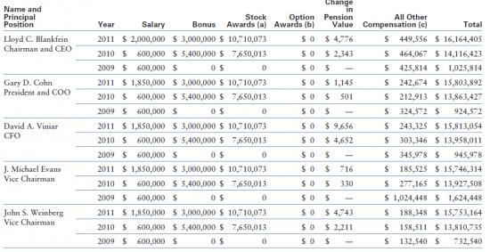 Бонусы инвест-банкирам