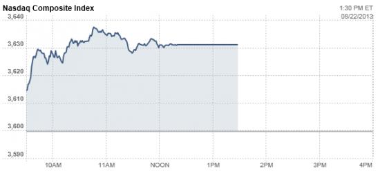NASDAQ всё еще закрыт...