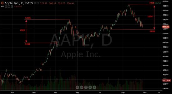 Знай как торговать AAPL в следующий раз