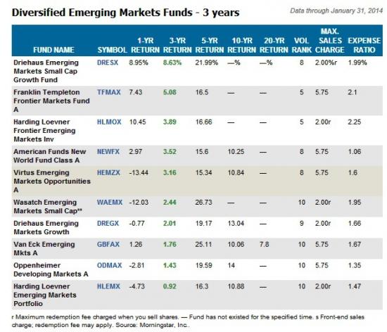 """Баффет ржет. """"Развивающиеся рынки - больший риск сейчас"""""""