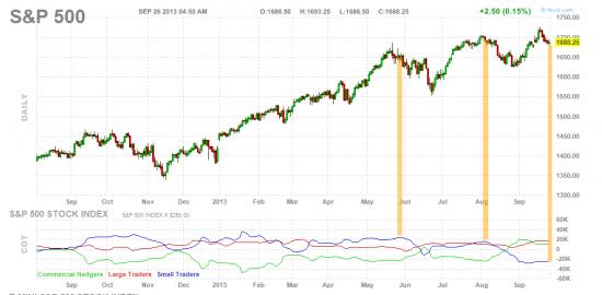 S&P финальный вынос вверх?