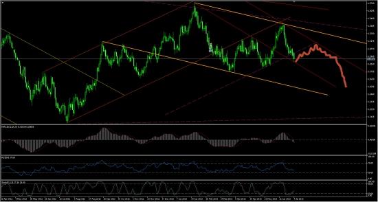 ☜❶☞ EUR/USD (вероятный сценарий)