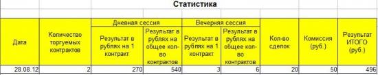 """Проект """"500 x 500=?"""" День Первый"""