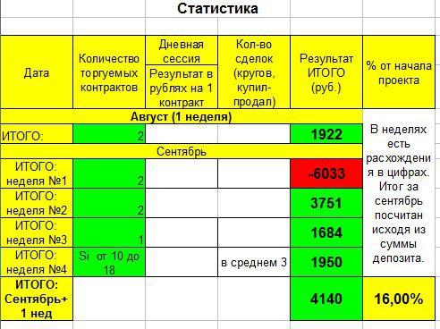 ПРОЕКТ «+1000-» Результат 1-го месяца