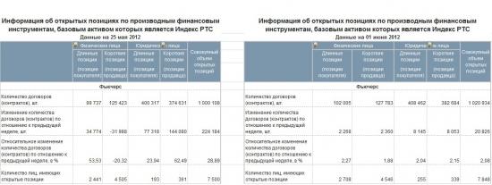 Игра объемов или куда делись 150 тыс. контрактов + ОИ