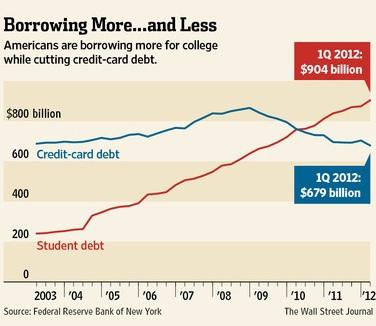 Образование в США становиться затратным или новая страшилка.