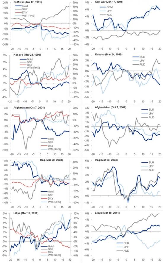 Поведение рынков до и после вторжение US от Citi