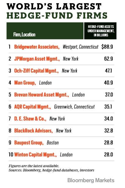 Доходность Хедж-фондов в 2014