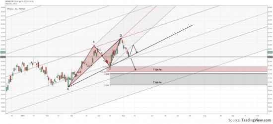 Американский фондовый рынок: Pfizer