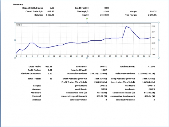 Александр Лобов: результаты моей торговли за август.