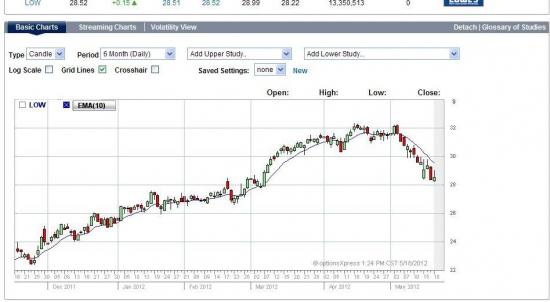 Торговля на квартальной отчетности с помощью опционов: LOW