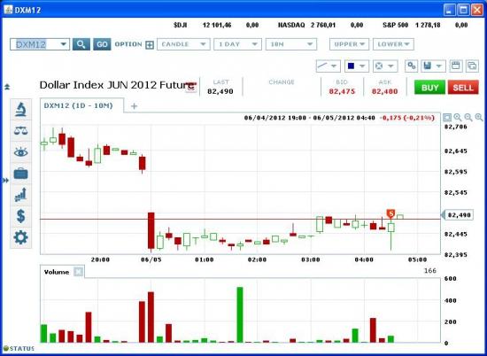Фьючерс на долларовый индекс DXM12 - продажа.