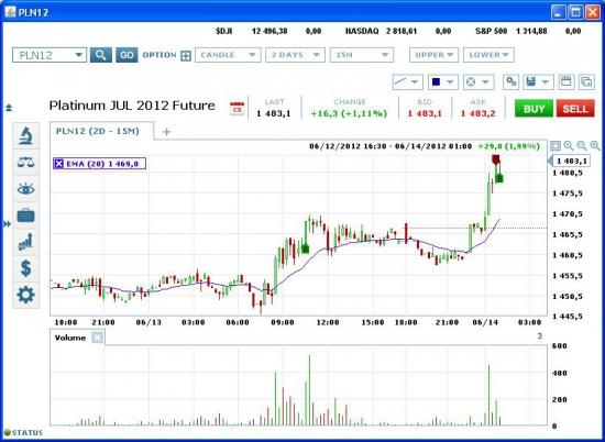 Золото: рынок предупреждает.