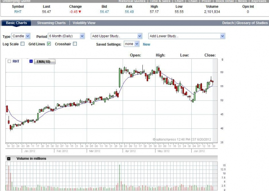 Торговля на квартальной отчетности: Красная шапочка)) (RHT)