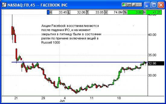 Еще раз про Фейсбук.