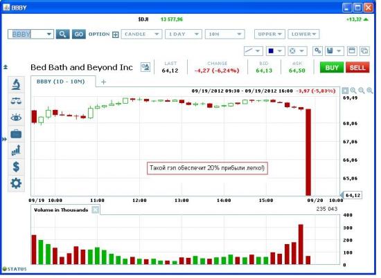 Торговля на квартальной отчетности: Buy Straddle BBBY