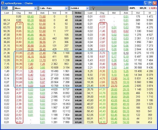 Изменение опционных цен на отчете на примере опционов на AAPL
