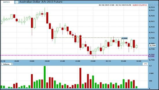 Торговля фьючерсом на австралийский доллар.