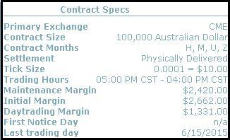 Биржевая работа с валютным фьючерсом на примере австралийского доллара.