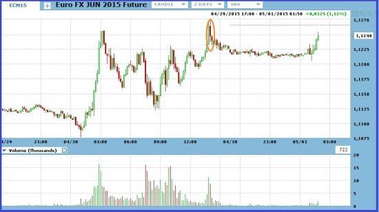 Праздники регулируют курс евро