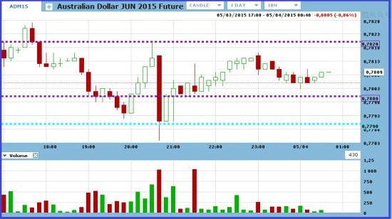 Торгую австралийский доллар с целью +$100