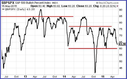 Рост индекса S&P500