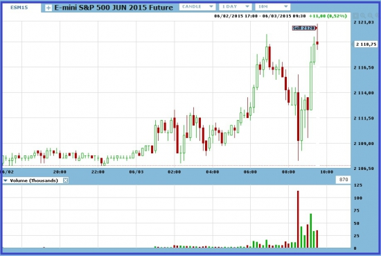 S&P 500 на максимуме: продала.