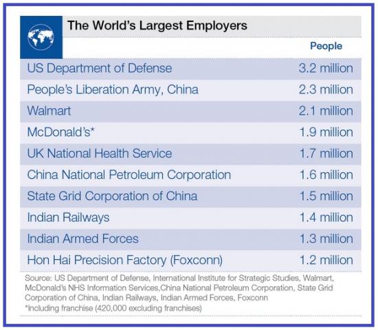 Крупнейший работодатель в мире.