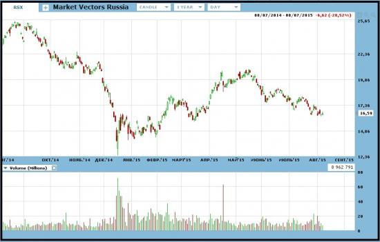 Крупная сделка на пут опционах RSX -  Market Vectors Russia