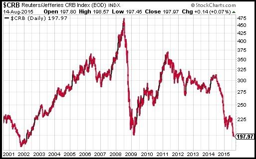 Торгуем нефть.