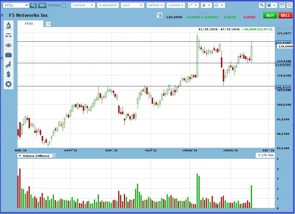 Рынок переживает сильное ралли с конца июня по текущий момент