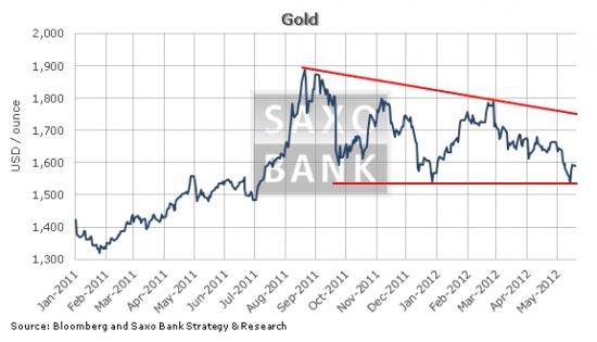 Цены на золото растут на фоне антирисковых настроений