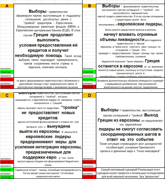 "Четыре сценария развития ""греческого кризиса"". Матрица сценариев."