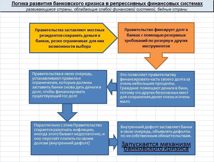 Механизм банковского кризиса.